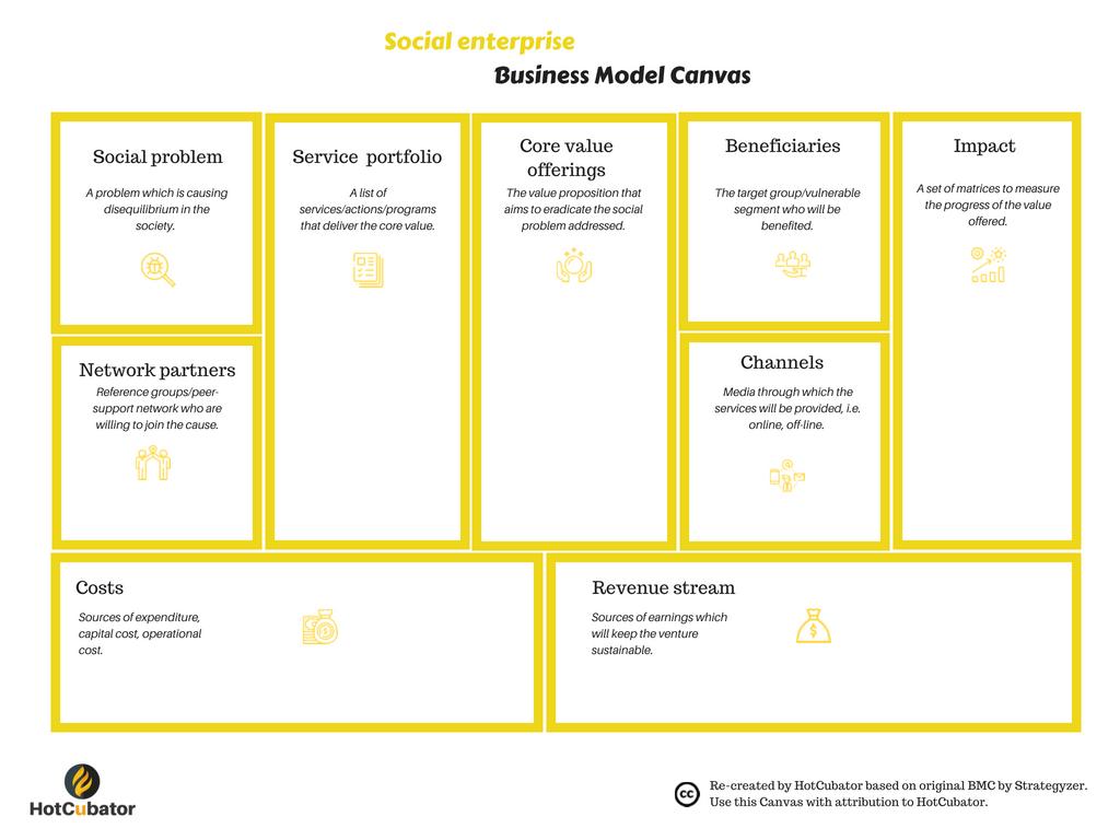 Social Enterprise Business Model Canvas